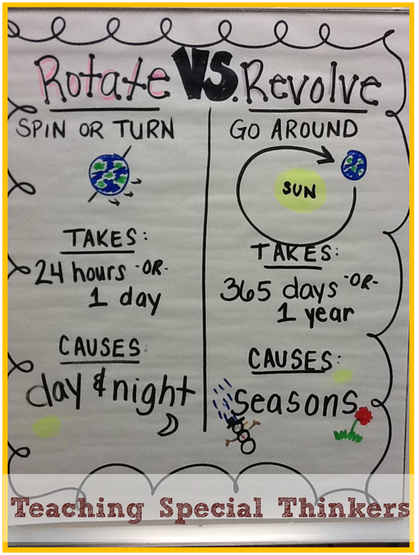 ... Revolution Vs Rotation Anchor Chart. on rotation worksheets for grade